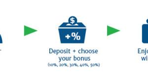 From 10% to 50% Deposit Bonus