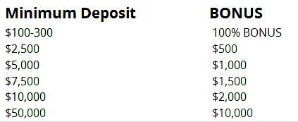 avatrade deposit bonus char